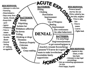 Cycle of Abuse Chart
