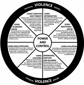 Wheel of Domestic Violence